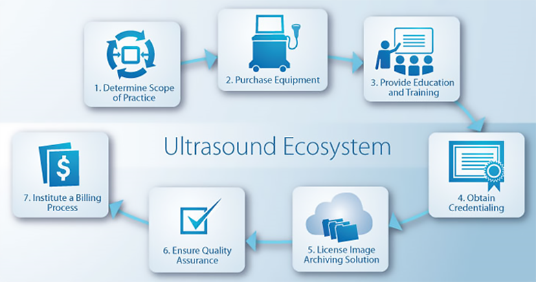 ultrasoundecosystems