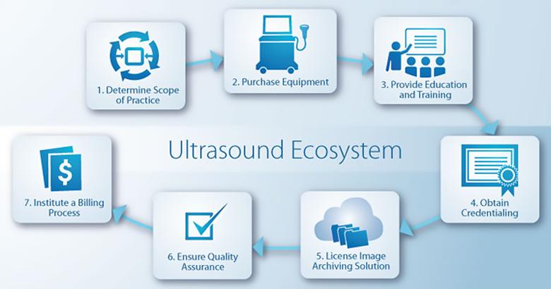 systèmes à ultrasons